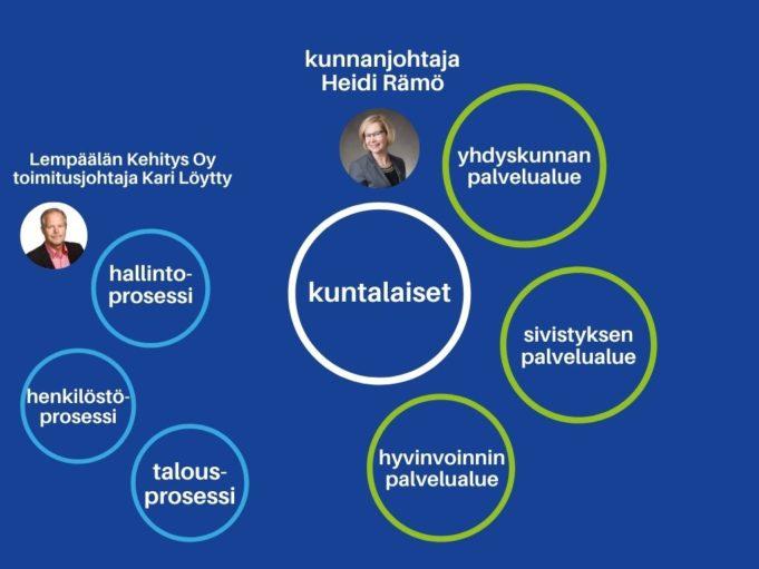 Lempäälän kunnan organisaation keskellä ovat kuntalaiset. Heidän ympärillään on hyvinvoinnin, sivistyksen ja yhdyskunnan palvelualueet. Organisaatiota tukee hallinto- talous ja henkilöstöprosessit.