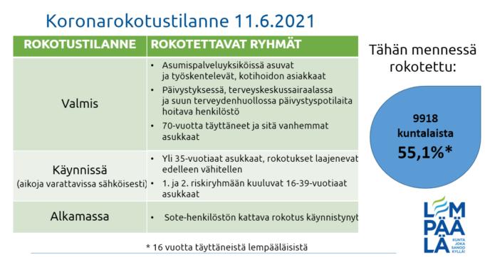 Lempäälän rokotustilanne 11.6.