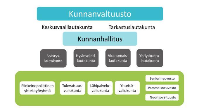 Luottamushenkilöorganisaatio kaaviona